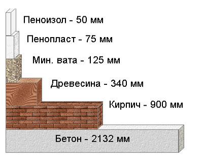 Сравнительная характеристика теплоизоляционных свойств пенопласта по сравнению с другими материалами